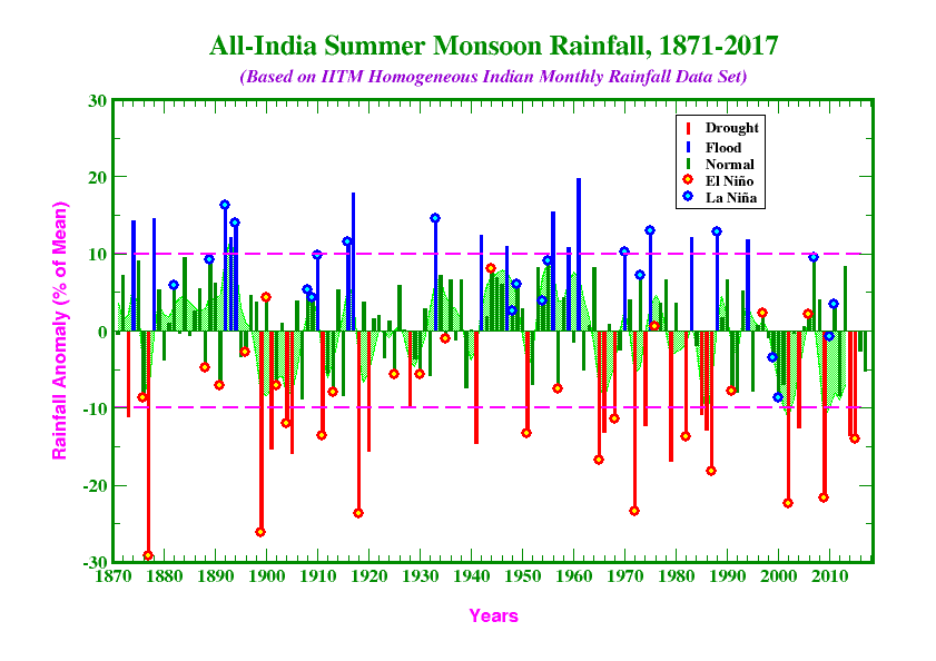 All-India Summer Monsoon (June-September) Rainfall (AISMR) Anomalies during 1871-2017