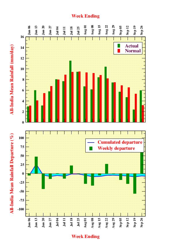 All India Weekly Rainfall 2018