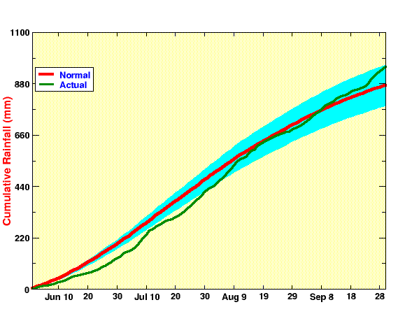 daily evolution of All India Summer Monsoon Rainfall, cumulative, 2019