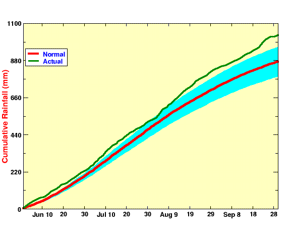 daily evolution of All India Summer Monsoon Rainfall, cumulative, 2020