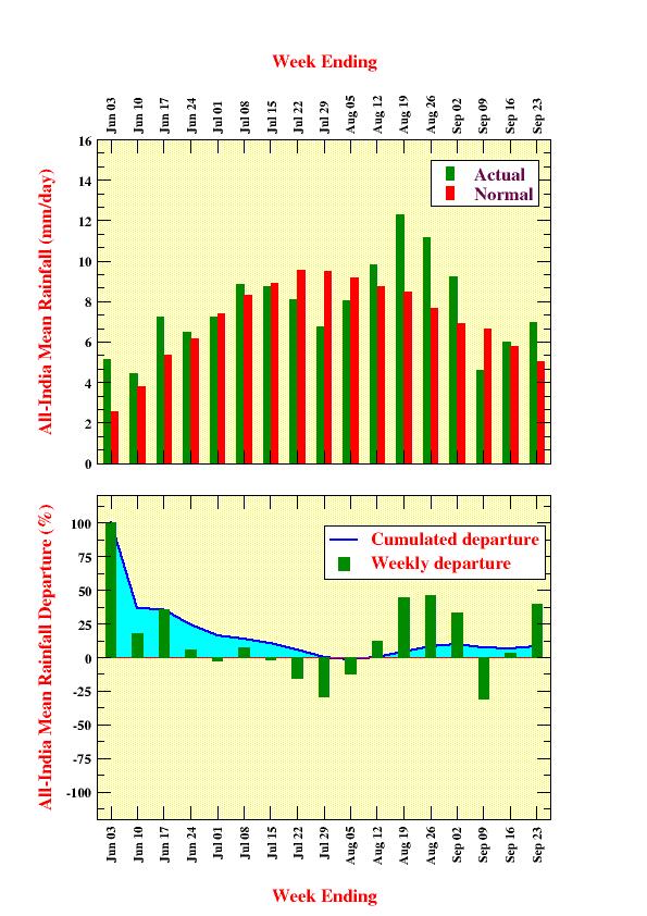 All India Weekly Rainfall 2020