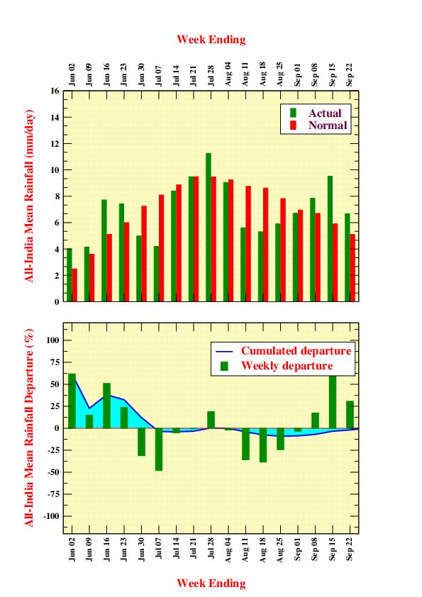All India Weekly Rainfall 2021