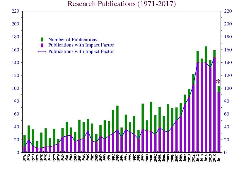 http://www.tropmet.res.in/~lip/Publication/graphs/pub-1971-2016-gr2.jpg